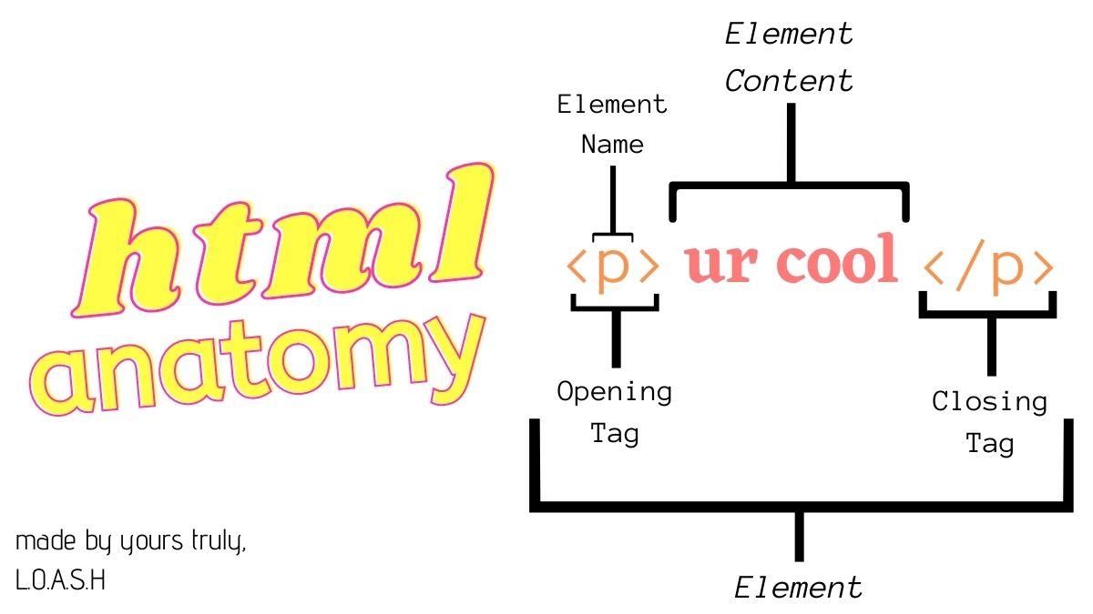 html element anatomy